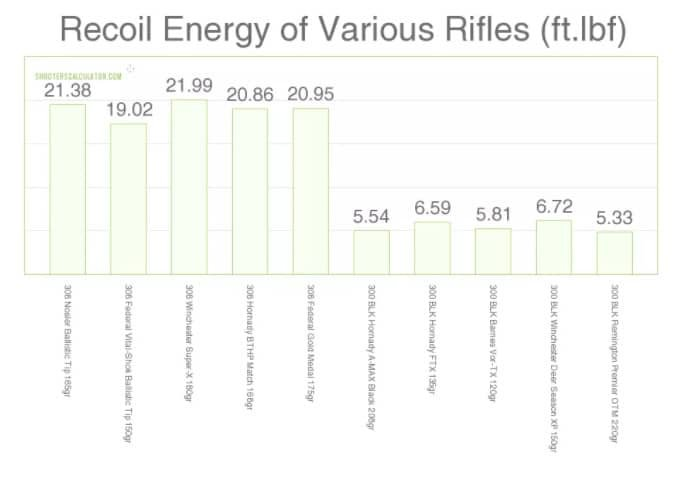 graph 1 for recoil